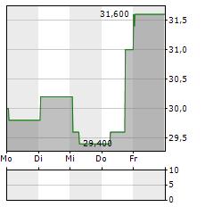 WESTROCK Aktie 1-Woche-Intraday-Chart