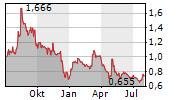 WESTWATER RESOURCES INC Chart 1 Jahr