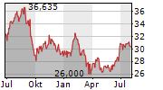 WEYERHAEUSER COMPANY Chart 1 Jahr