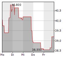 WHEATON PRECIOUS METALS CORP Chart 1 Jahr