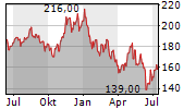 WHIRLPOOL CORPORATION Chart 1 Jahr