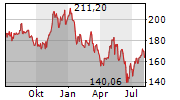 WHIRLPOOL CORPORATION Chart 1 Jahr