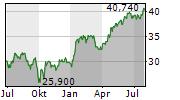 WHITBREAD PLC Chart 1 Jahr