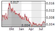 WHITE CLIFF MINERALS LIMITED Chart 1 Jahr