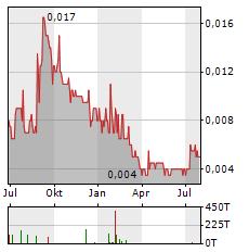 WHITE CLIFF MINERALS Aktie Chart 1 Jahr