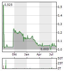 WHITE ENERGY Aktie Chart 1 Jahr