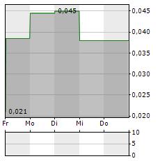 WHITE ENERGY Aktie 1-Woche-Intraday-Chart