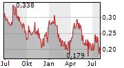 WHITE GOLD CORP Chart 1 Jahr