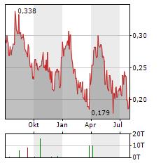 WHITE GOLD Aktie Chart 1 Jahr