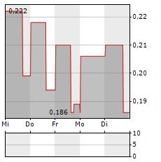 WHITE GOLD Aktie 1-Woche-Intraday-Chart