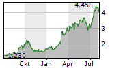 WHITEHAVEN COAL LIMITED Chart 1 Jahr
