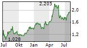 WIELTON SA Chart 1 Jahr