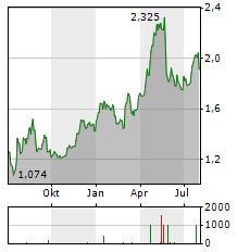 WIELTON Aktie Chart 1 Jahr