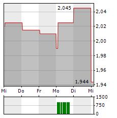 WIELTON Aktie 5-Tage-Chart