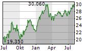 WIENERBERGER AG Chart 1 Jahr