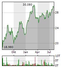 WIENERBERGER Aktie Chart 1 Jahr