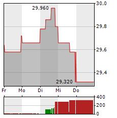 WIENERBERGER Aktie 1-Woche-Intraday-Chart