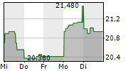 WIENERBERGER AG 1-Woche-Intraday-Chart