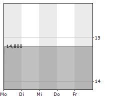 WILD BUNCH AG Chart 1 Jahr