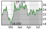 WILH WILHELMSEN HOLDING ASA SER A Chart 1 Jahr