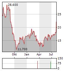 WILLDAN Aktie Chart 1 Jahr