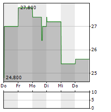 WILLDAN Aktie 1-Woche-Intraday-Chart