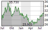 WILLIAMS COMPANIES INC Chart 1 Jahr