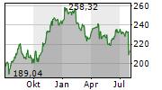 WILLIS TOWERS WATSON PLC Chart 1 Jahr