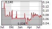 WILLOW BIOSCIENCES INC Chart 1 Jahr