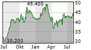 WILLSCOT MOBILE MINI HOLDINGS CORP Chart 1 Jahr