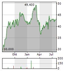WILLSCOT MOBILE MINI Aktie Chart 1 Jahr
