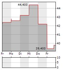 WILLSCOT MOBILE MINI Aktie 5-Tage-Chart