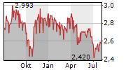 WILMAR INTERNATIONAL LIMITED Chart 1 Jahr