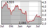 WINCANTON PLC Chart 1 Jahr