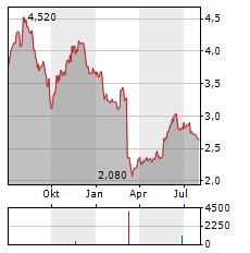 WINCANTON Aktie Chart 1 Jahr