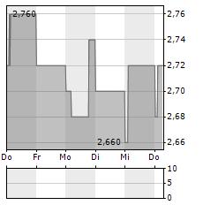 WINCANTON Aktie 5-Tage-Chart