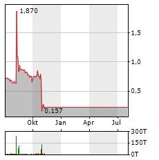 WINDELN.DE Aktie Chart 1 Jahr