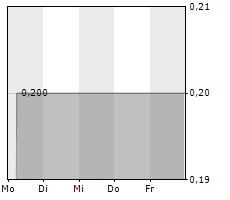WINDELN.DE SE Chart 1 Jahr