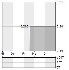 WINDELN.DE Aktie 5-Tage-Chart