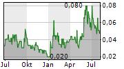 WINDFALL GEOTEK INC Chart 1 Jahr