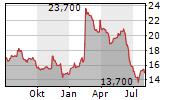 WINFARM SA Chart 1 Jahr