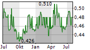 WING TAI PROPERTIES LIMITED Chart 1 Jahr