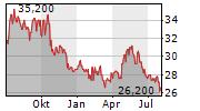 WINPAK LTD Chart 1 Jahr