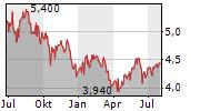 WIPRO LTD ADR Chart 1 Jahr
