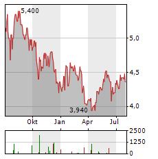 WIPRO LIMITED ADR Aktie Chart 1 Jahr