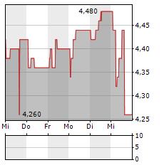 WIPRO LIMITED ADR Aktie 5-Tage-Chart