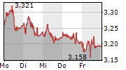 WISDOMTREE ALUMINIUM EUR ACC 5-Tage-Chart