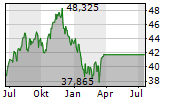 WISDOMTREE BATTERY SOLUTIONS UCITS ETF Chart 1 Jahr