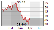WISDOMTREE CLOUD COMPUTING UCITS ETF Chart 1 Jahr