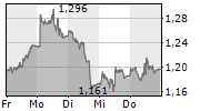 WISDOMTREE CORN EUR ACC 5-Tage-Chart